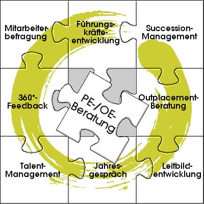 Leistungen im Bereich Personal- und Organisationsentwicklung